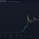 BNB, coin yakımına birkaç gün kala 500 doları geçti