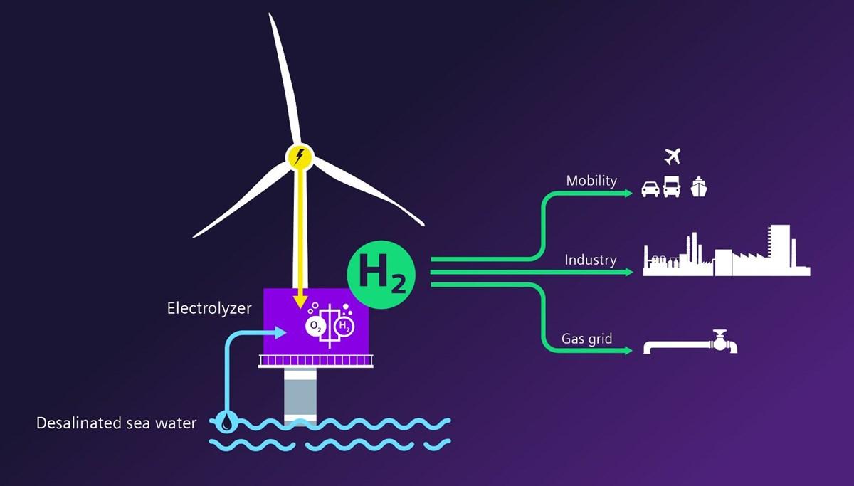 Siemens Gamesa ve Siemens Energy'den yeşil hidrojen üretiminde işbirliği
